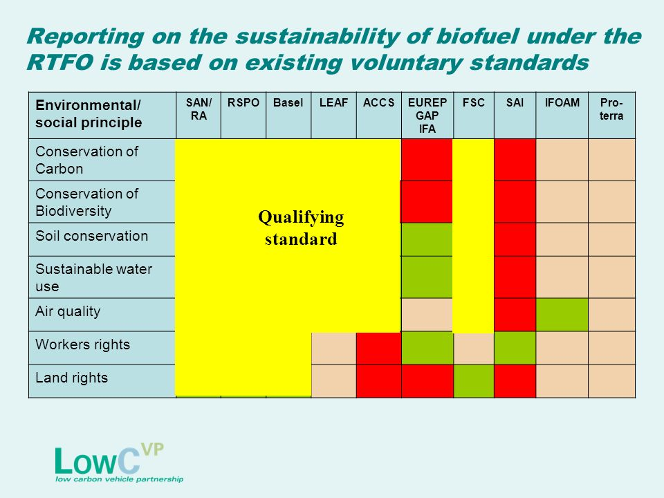 Reporting on the sustainability of biofuel under the RTFO is based on existing voluntary standards Environmental/ social principle SAN/ RA RSPOBaselLEAFACCSEUREP GAP IFA FSCSAIIFOAMPro- terra Conservation of Carbon Conservation of Biodiversity Soil conservation Sustainable water use Air quality Workers rights Land rights Qualifying standard