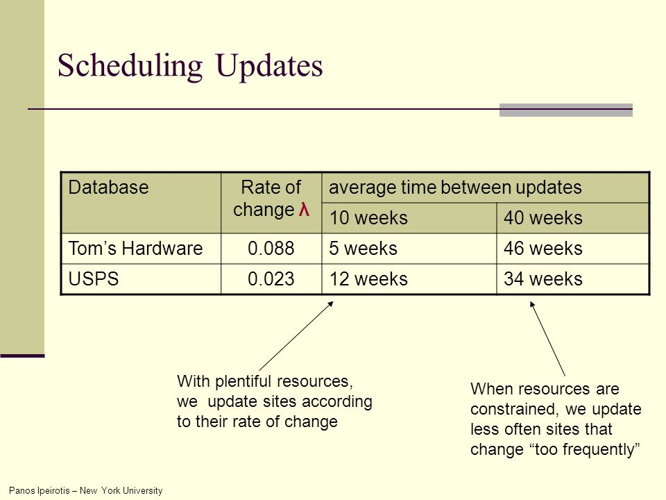 Panos Ipeirotis – New York University Scheduling Updates DatabaseRate of change λ average time between updates 10 weeks40 weeks Toms Hardware0.0885 weeks46 weeks USPS0.02312 weeks34 weeks With plentiful resources, we update sites according to their rate of change When resources are constrained, we update less often sites that change too frequently