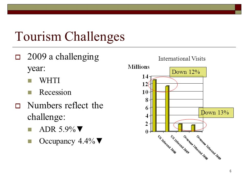 6 Tourism Challenges 2009 a challenging year: WHTI Recession Numbers reflect the challenge: ADR 5.9% Occupancy 4.4% International Visits Down 12% Down 13%