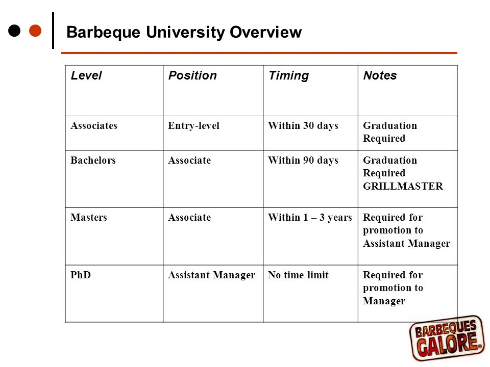 Barbeque University Overview LevelPositionTimingNotes AssociatesEntry-levelWithin 30 daysGraduation Required BachelorsAssociateWithin 90 daysGraduation Required GRILLMASTER MastersAssociateWithin 1 – 3 yearsRequired for promotion to Assistant Manager PhDAssistant ManagerNo time limitRequired for promotion to Manager
