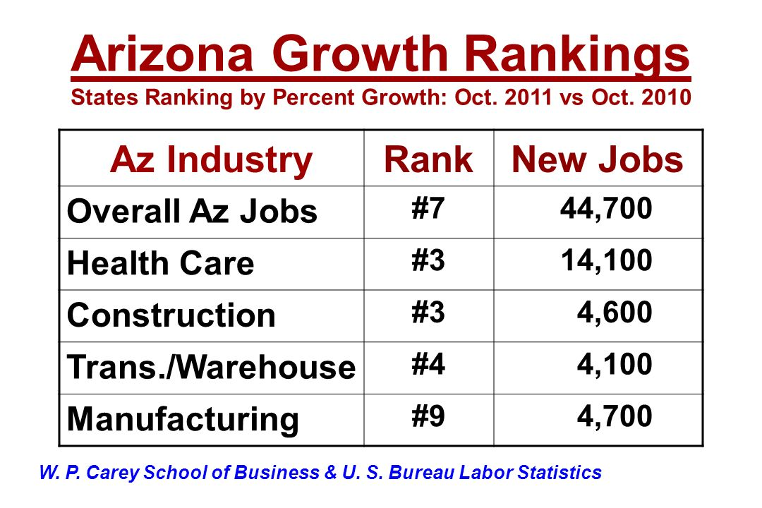 Az IndustryRankNew Jobs Overall Az Jobs #7 44,700 Health Care #3 14,100 Construction #3 4,600 Trans./Warehouse #4 4,100 Manufacturing #9 4,700 Arizona Growth Rankings States Ranking by Percent Growth: Oct.