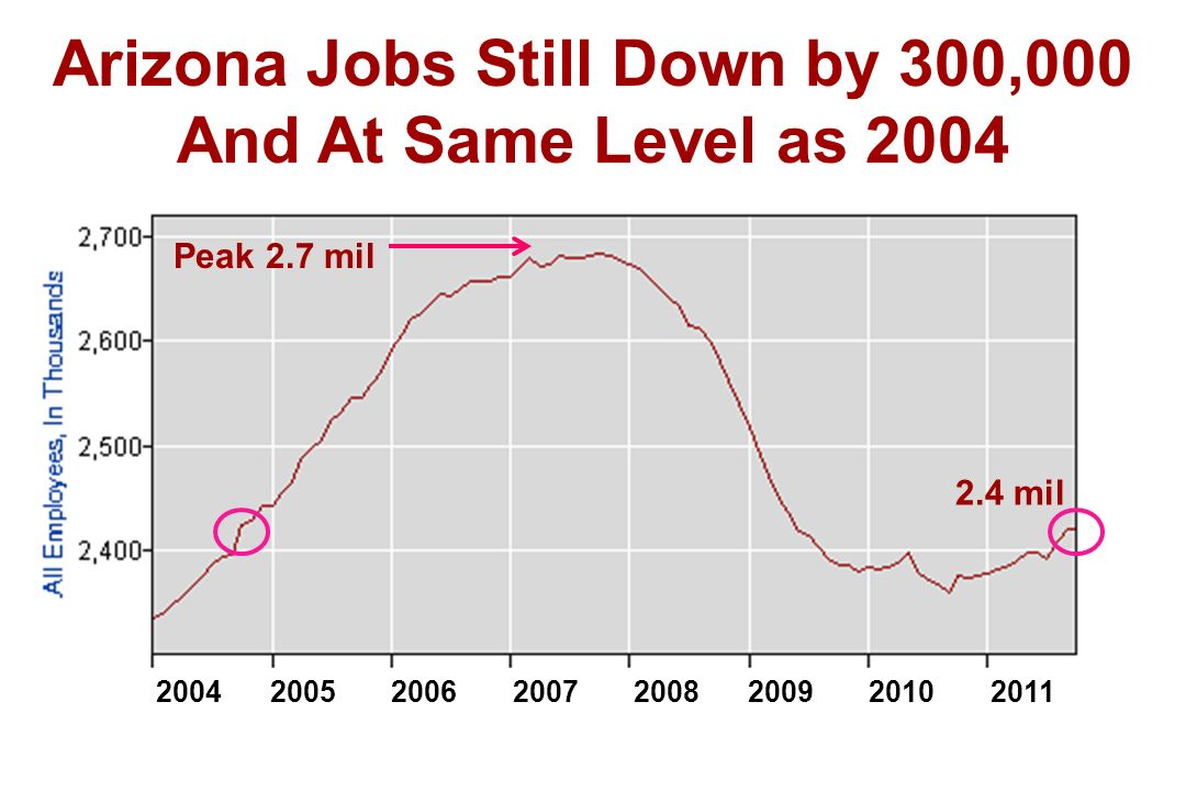 Arizona Jobs Still Down by 300,000 And At Same Level as 2004 Peak 2.7 mil 2.4 mil 2004 2005 2006 2007 2008 2009 2010 2011