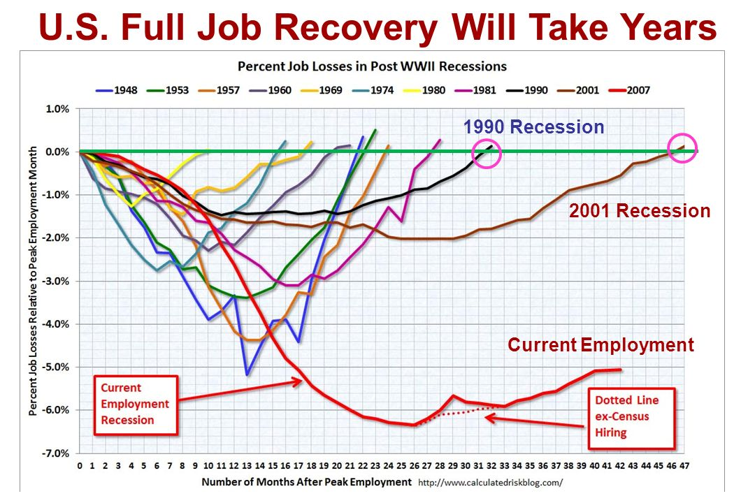 U.S. Full Job Recovery Will Take Years 2001 Recession 1990 Recession Current Employment