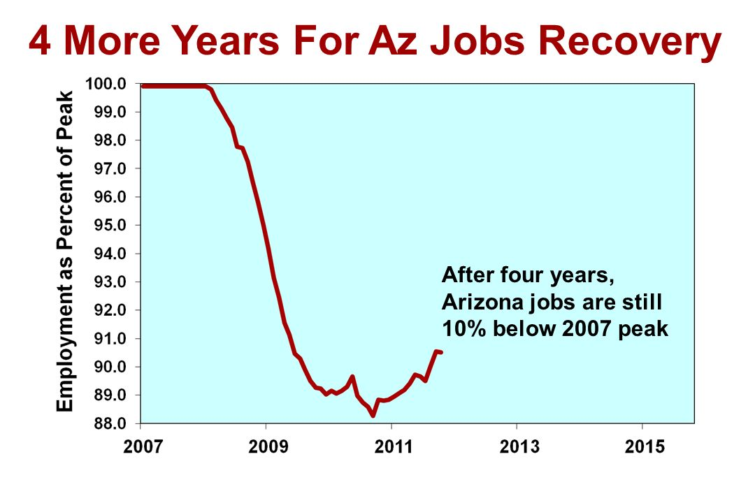 After four years, Arizona jobs are still 10% below 2007 peak 4 More Years For Az Jobs Recovery