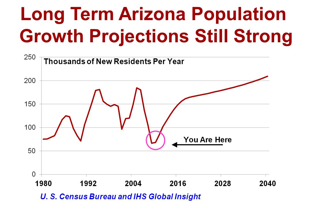 Long Term Arizona Population Growth Projections Still Strong Thousands of New Residents Per Year U.