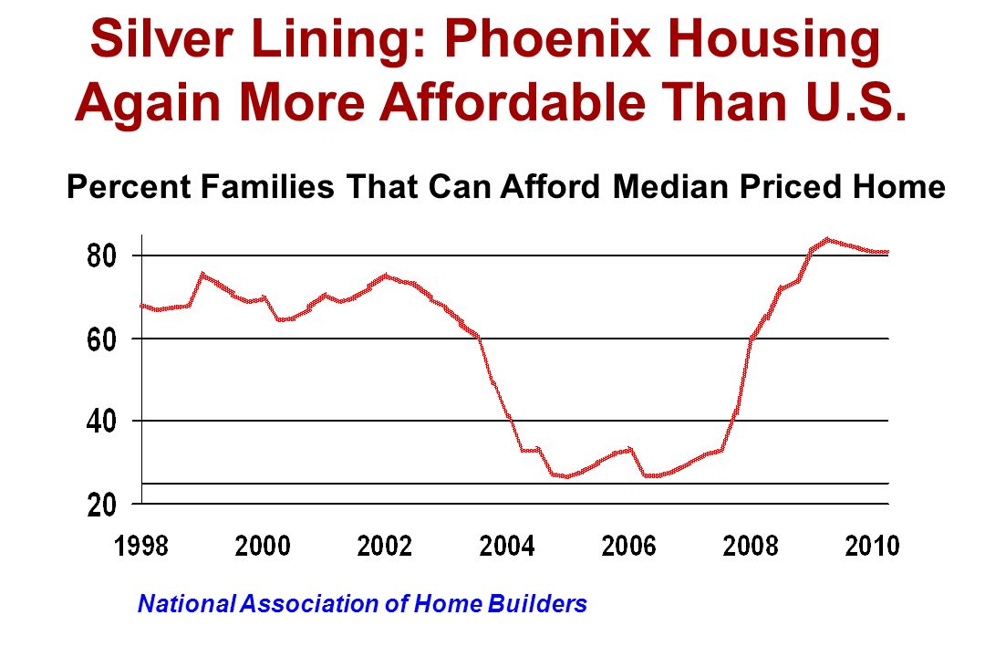 Percent Families That Can Afford Median Priced Home National Association of Home Builders Silver Lining: Phoenix Housing Again More Affordable Than U.S.