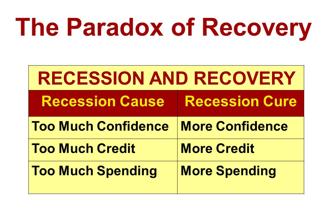 The Paradox of Recovery RECESSION AND RECOVERY Recession CauseRecession Cure Too Much ConfidenceMore Confidence Too Much CreditMore Credit Too Much SpendingMore Spending