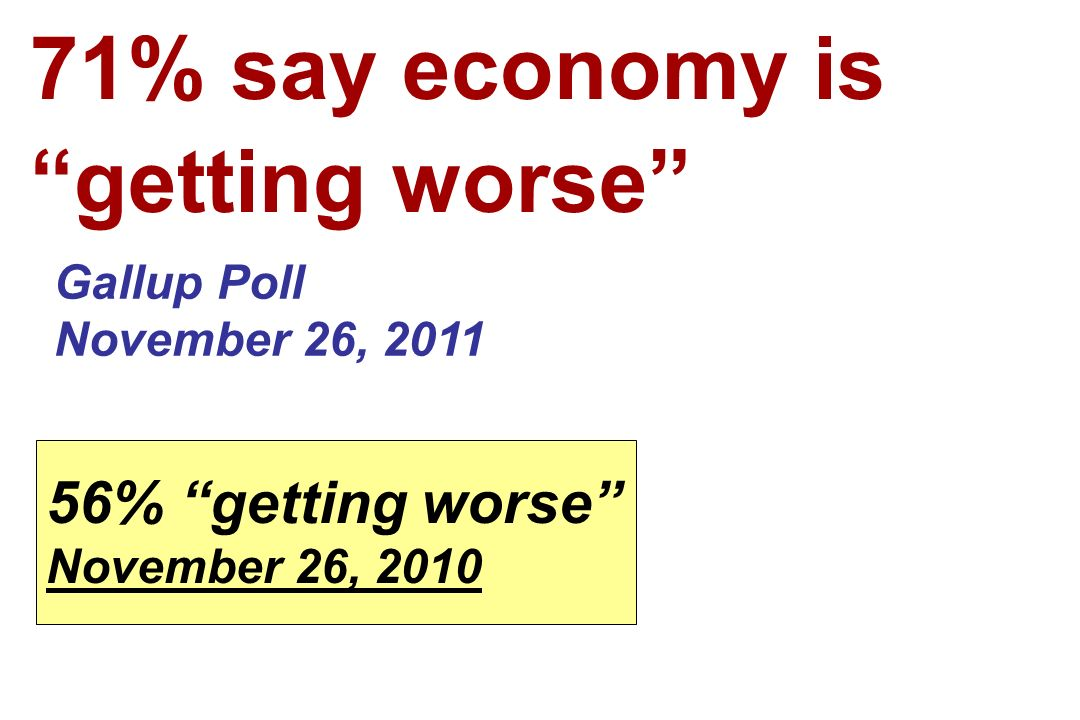71% say economy is getting worse Gallup Poll November 26, 2011 56% getting worse November 26, 2010