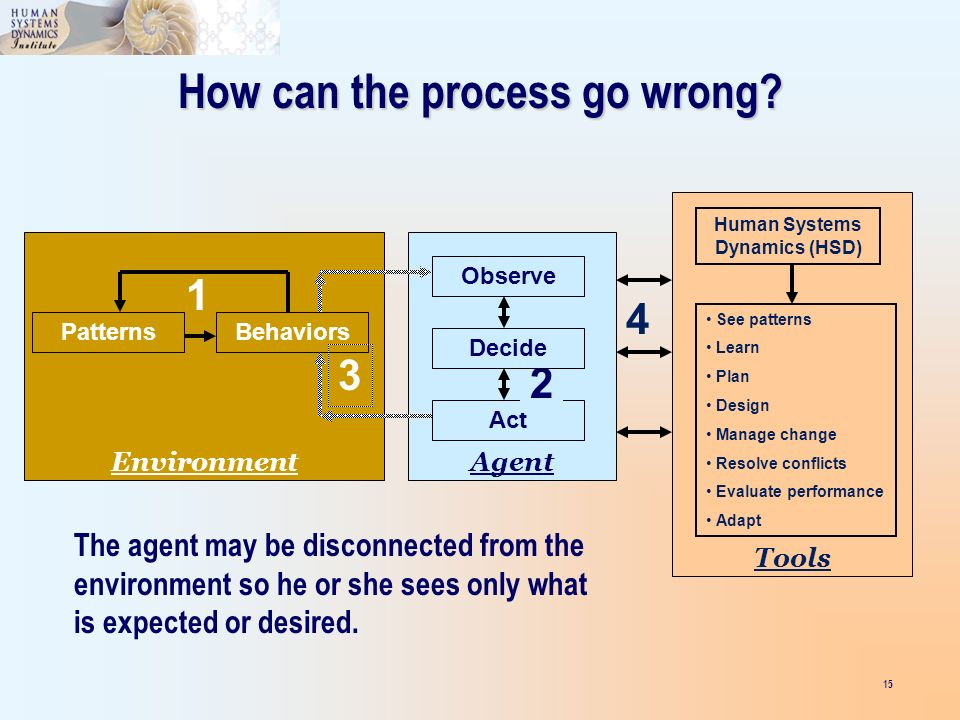15 PatternsBehaviors Environment 1 How can the process go wrong.