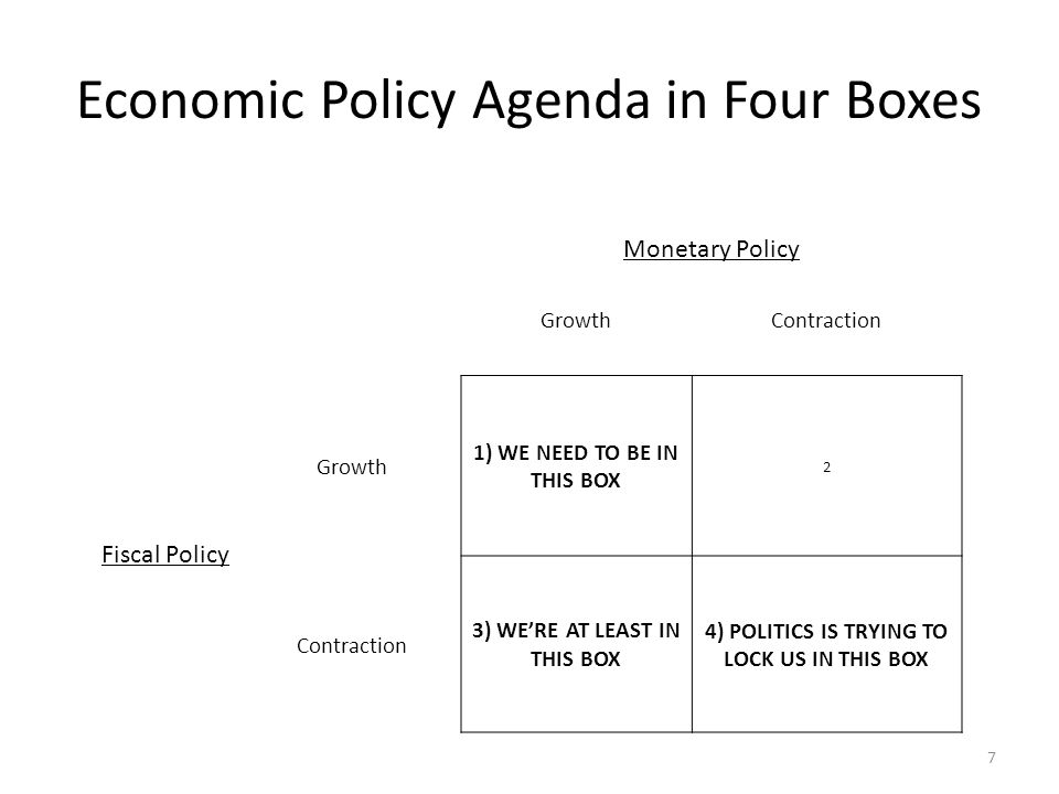 Economic Policy Agenda in Four Boxes 7 Monetary Policy GrowthContraction Fiscal Policy Growth 1) WE NEED TO BE IN THIS BOX 2 Contraction 3) WERE AT LEAST IN THIS BOX 4) POLITICS IS TRYING TO LOCK US IN THIS BOX