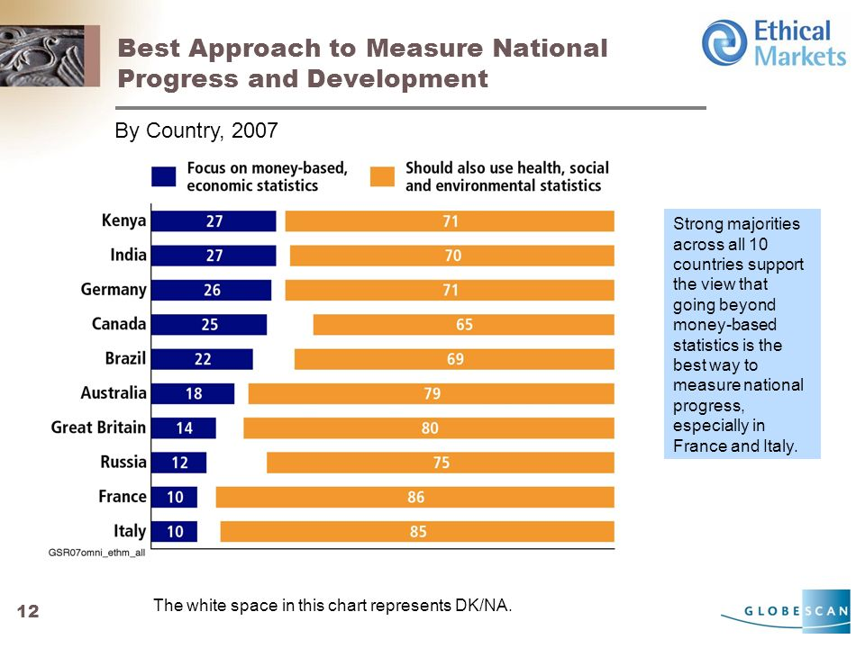 12 Best Approach to Measure National Progress and Development By Country, 2007 The white space in this chart represents DK/NA.