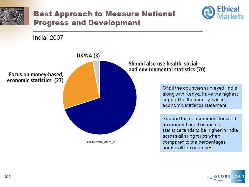 21 Best Approach to Measure National Progress and Development India, 2007 Of all the countries surveyed, India, along with Kenya, have the highest support for the money-based, economic statistics statement.