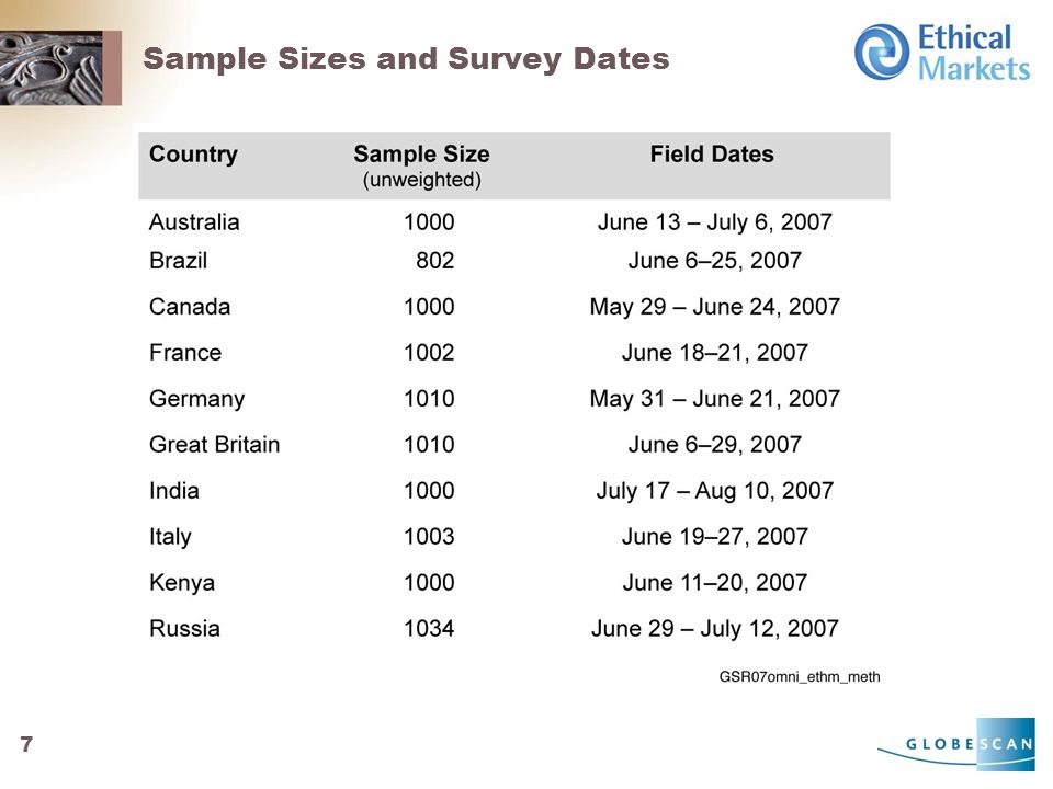 7 Sample Sizes and Survey Dates