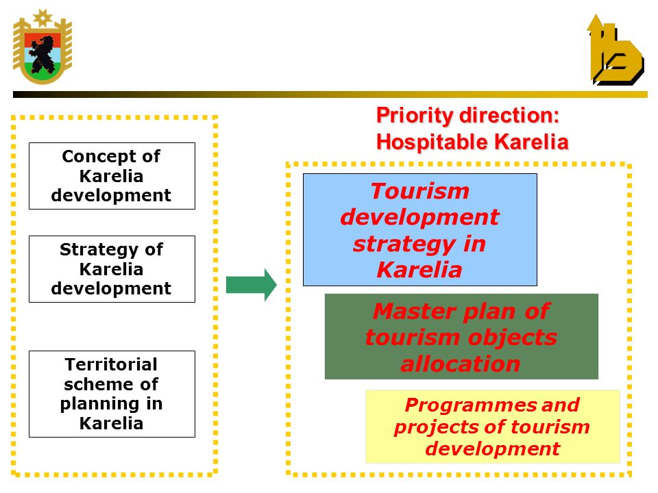 Priority direction: Hospitable Karelia Strategy of Karelia development Territorial scheme of planning in Karelia Master plan of tourism objects allocation Tourism development strategy in Karelia Programmes and projects of tourism development Concept of Karelia development