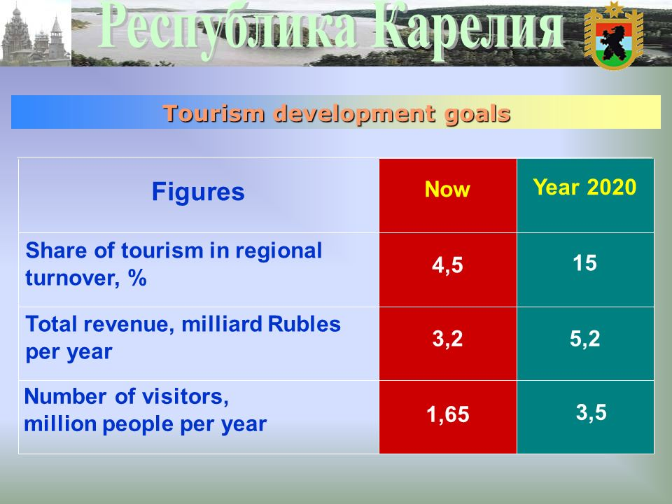 3,5 1,65 Number of visitors, million people per year 5,23,2 Total revenue, milliard Rubles per year 15 4,5 Share of tourism in regional turnover, % Year 2020 Now Figures Tourism development goals
