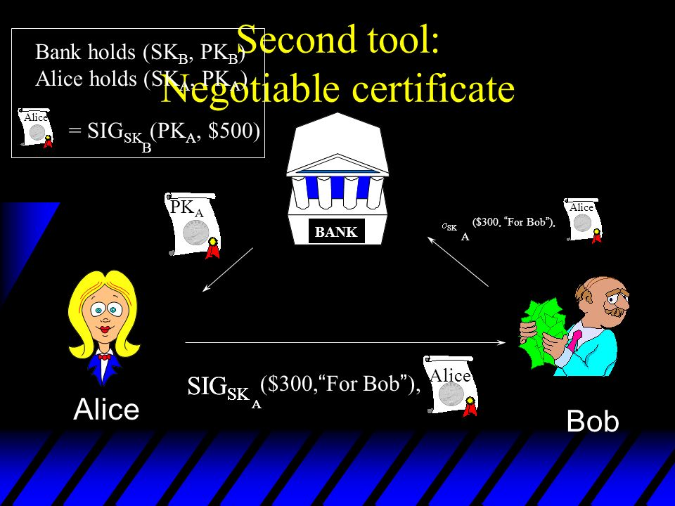 Second tool: Negotiable certificate BANK Alice = SIG SK (PK A, $500) B A SIG SK A ($300, For Bob ), Bob A SK ($300, For Bob ), Bank holds (SK B, PK B ) Alice holds (SK A, PK A ) PK A Alice