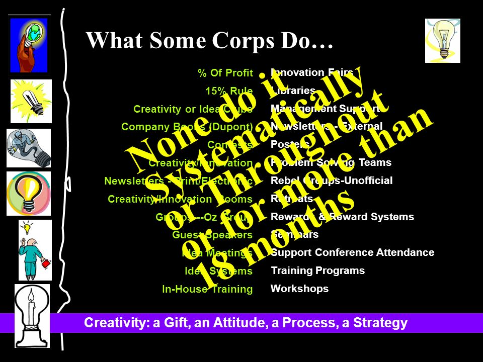 Creativity: a Gift, an Attitude, a Process, a Strategy % Of Profit 15% Rule Creativity or Idea Clubs Company Books (Dupont) Contests Creativity/Innovation Newsletters - Print/Electronic Creativity/Innovation Rooms Groups---Oz Group Guest Speakers Idea Meetings Idea Systems In-House Training Innovation Fairs Libraries Management Support Newsletters - External Posters Problem Solving Teams Rebel Groups-Unofficial Retreats Rewards & Reward Systems Seminars Support Conference Attendance Training Programs Workshops What Some Corps Do… None do it Systematically or Throughout or for more than 18 months