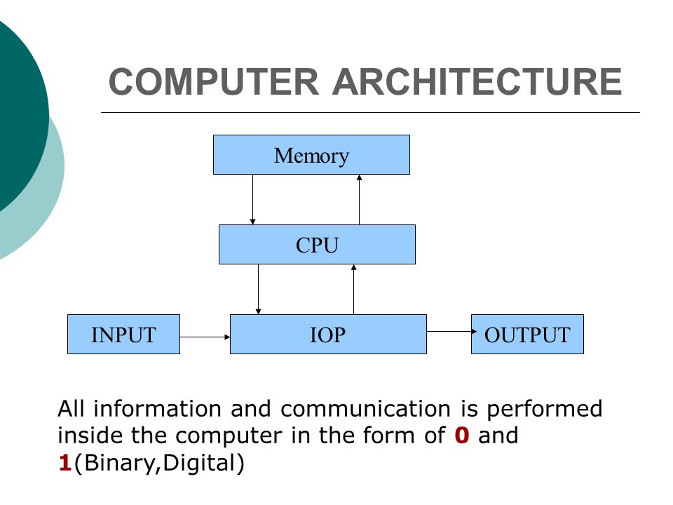 COMPUTER ARCHITECTURE IOP CPU INPUTOUTPUT Memory All information and communication is performed inside the computer in the form of 0 and 1(Binary,Digital)