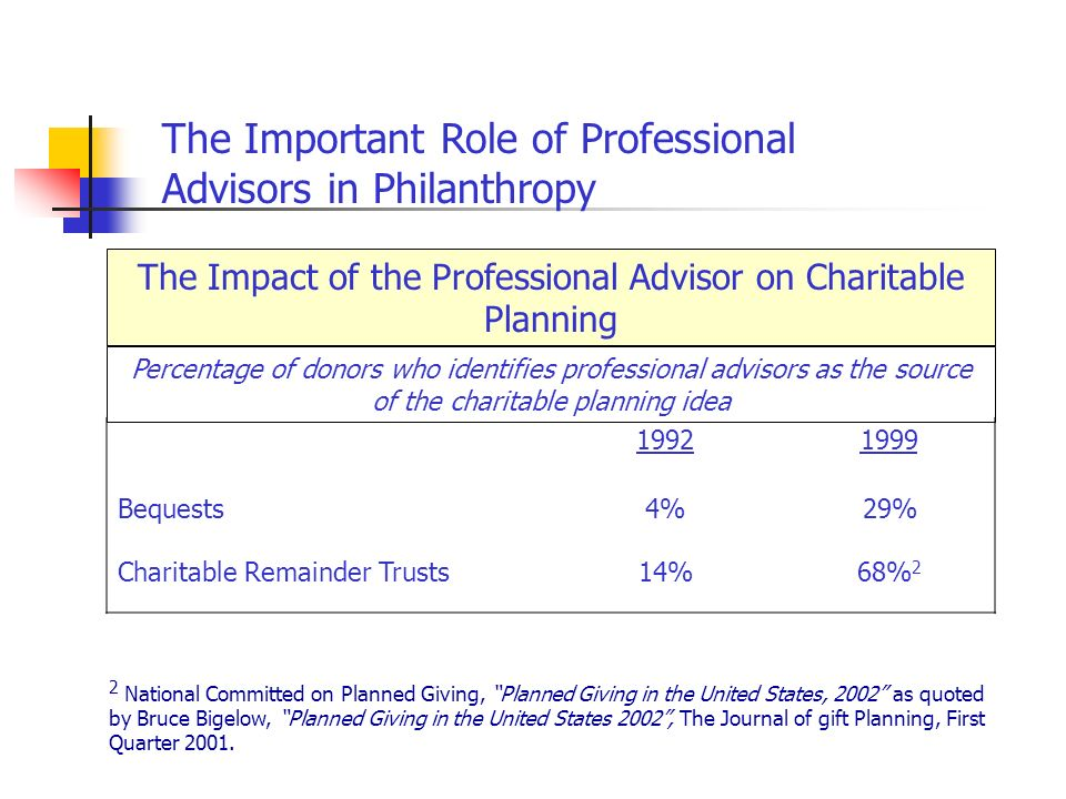 The Impact of the Professional Advisor on Charitable Planning Percentage of donors who identifies professional advisors as the source of the charitable planning idea Bequests4%29% Charitable Remainder Trusts14%68% 2 2 National Committed on Planned Giving, Planned Giving in the United States, 2002 as quoted by Bruce Bigelow, Planned Giving in the United States 2002, The Journal of gift Planning, First Quarter 2001.