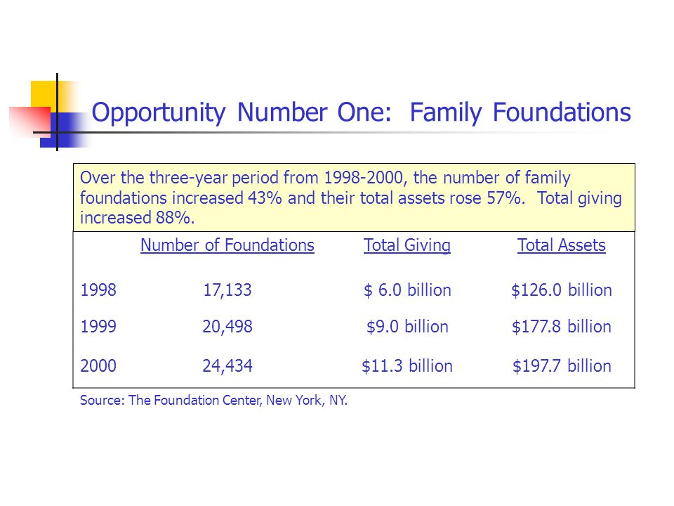 Opportunity Number One: Family Foundations Over the three-year period from , the number of family foundations increased 43% and their total assets rose 57%.