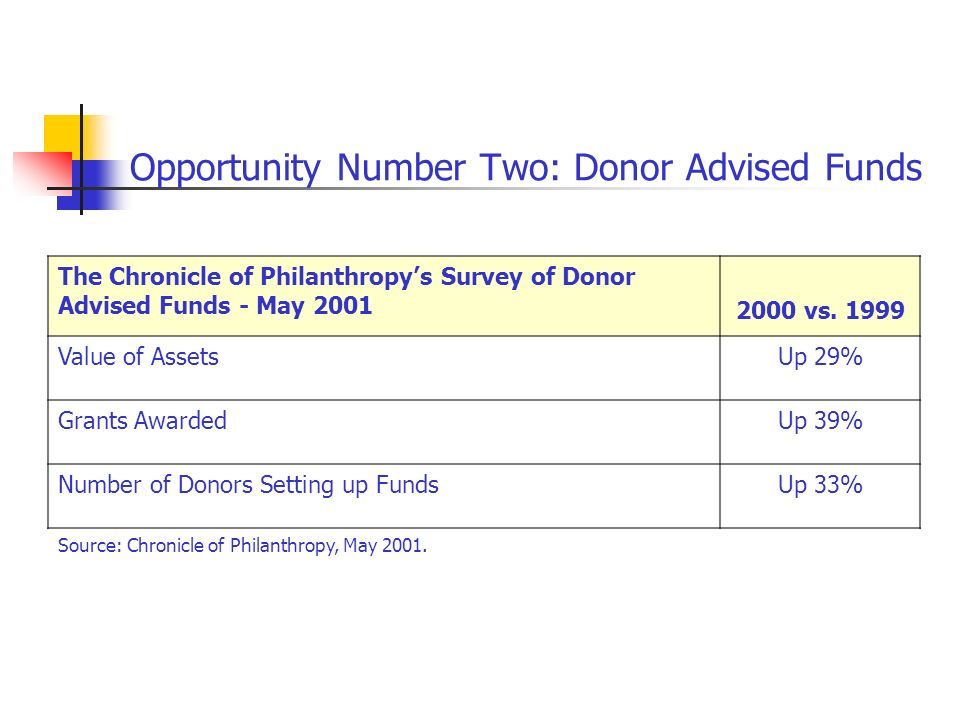 Opportunity Number Two: Donor Advised Funds The Chronicle of Philanthropys Survey of Donor Advised Funds - May vs.