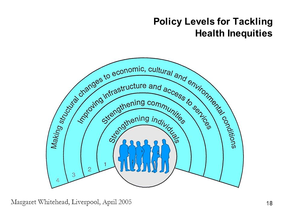 18 Policy Levels for Tackling Health Inequities Margaret Whitehead, Liverpool, April 2005