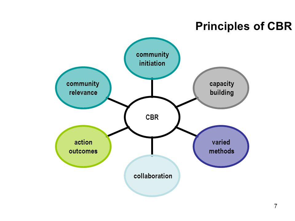 7 Principles of CBR CBR community initiation capacity building varied methods collaboration action outcomes community relevance