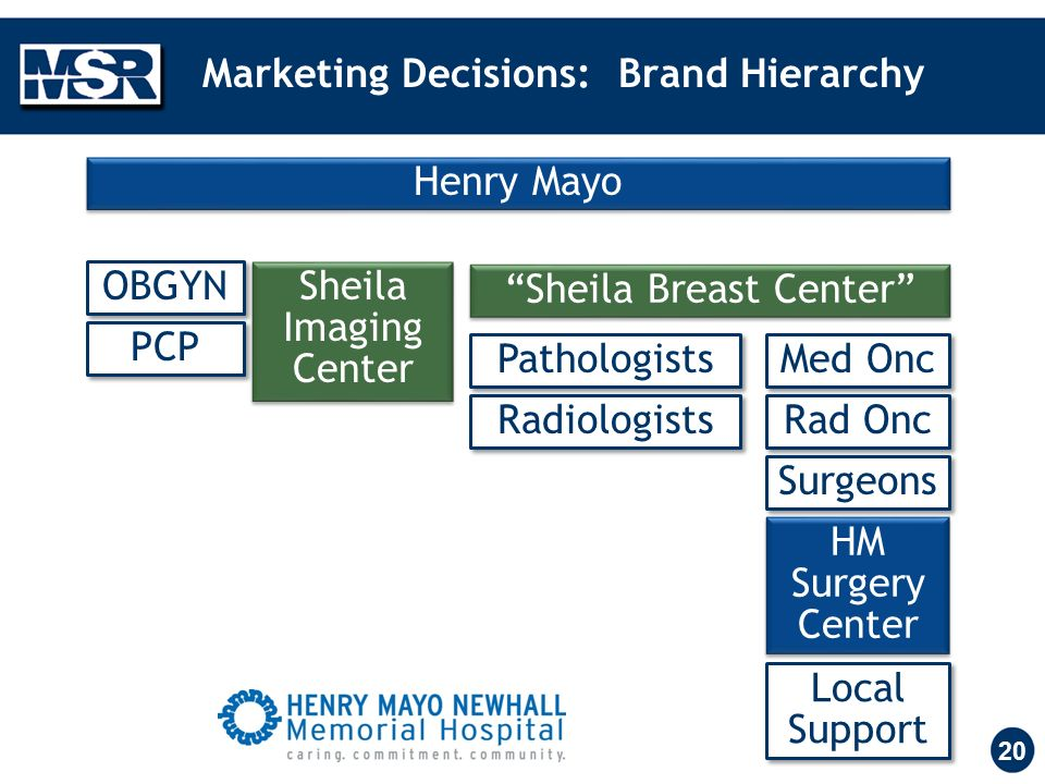 Marketing Decisions: Brand Hierarchy 20 Sheila Imaging Center HM Surgery Center Sheila Breast Center Rad Onc Surgeons Local Support Radiologists Med Onc Pathologists OBGYN PCP Henry Mayo