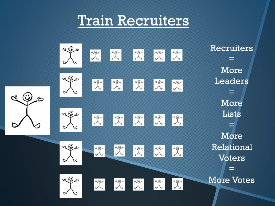 Recruiters = More Leaders = More Lists = More Relational Voters = More Votes