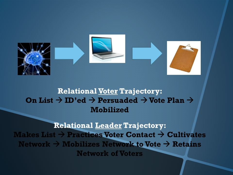Relational Voter Trajectory: On List IDed Persuaded Vote Plan Mobilized Relational Leader Trajectory: Makes List Practices Voter Contact Cultivates Network Mobilizes Network to Vote Retains Network of Voters