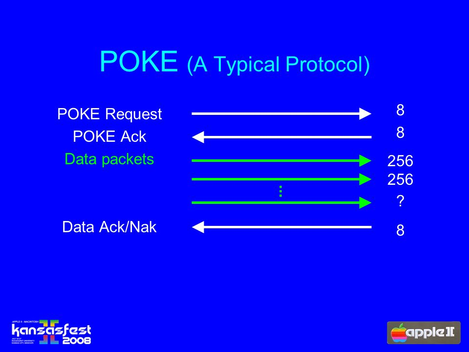POKE (A Typical Protocol) POKE Request POKE Ack Data packets Data Ack/Nak