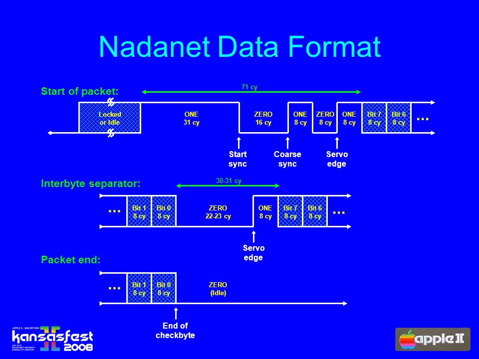 Nadanet Data Format Locked or Idle ONE 8 cy ZERO 16 cy ONE 31 cy ZERO 8 cy ONE 8 cy Bit 7 8 cy Bit 6 8 cy...
