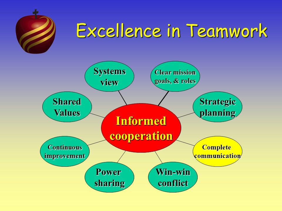 Excellence in Teamwork 2 Think, Plan, an Act Strategically Thinking strategically means thinking with end results in mind.