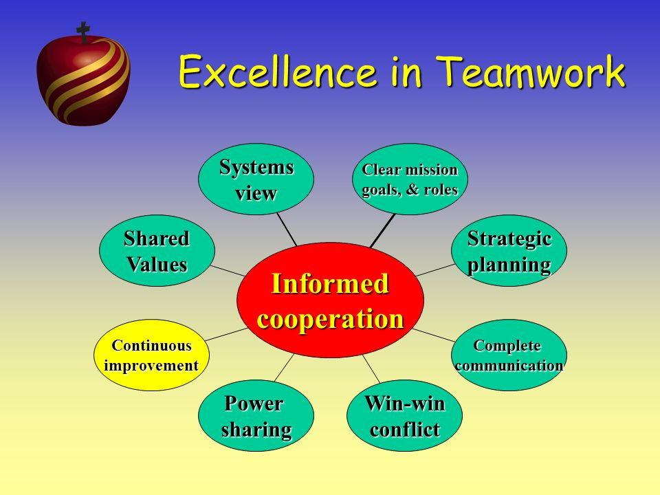 Excellence in Teamwork 5 This may be the most important aspect of effective teamwork and one of the most difficult to accomplish.