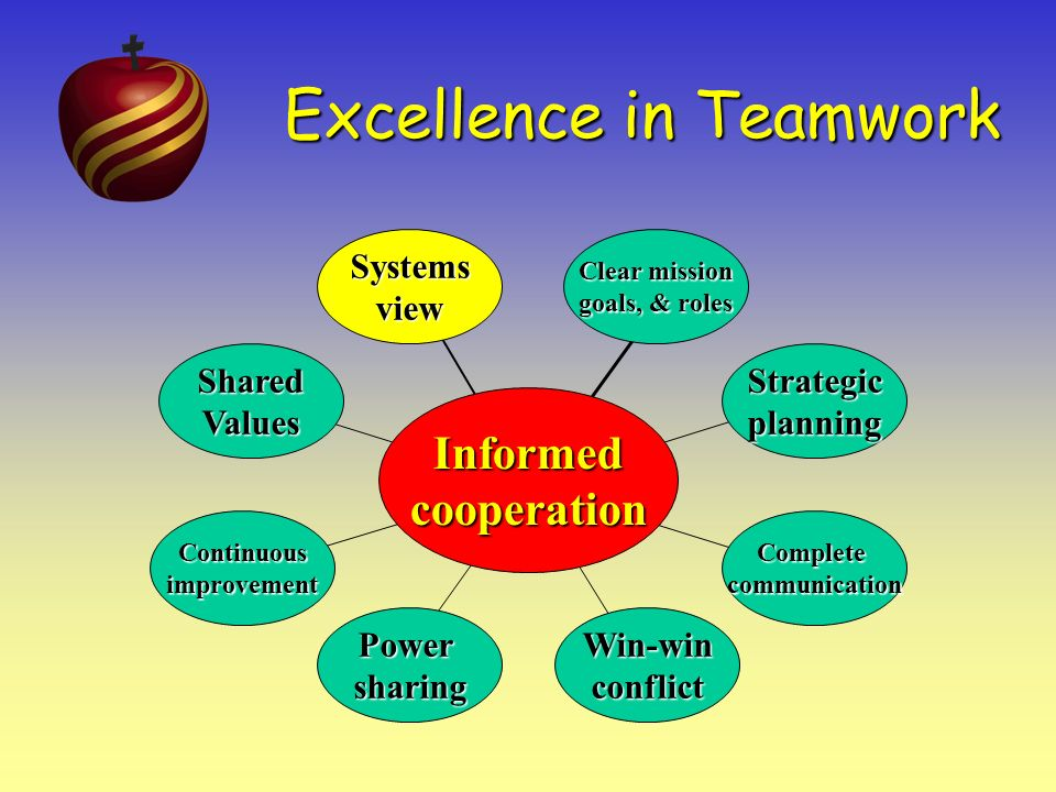 Excellence in Teamwork 7 Preserve the Core Shared Values People on effective teams share some core values People on effective teams share some core values Team leaders make it their business to preserve the core values and teach them.