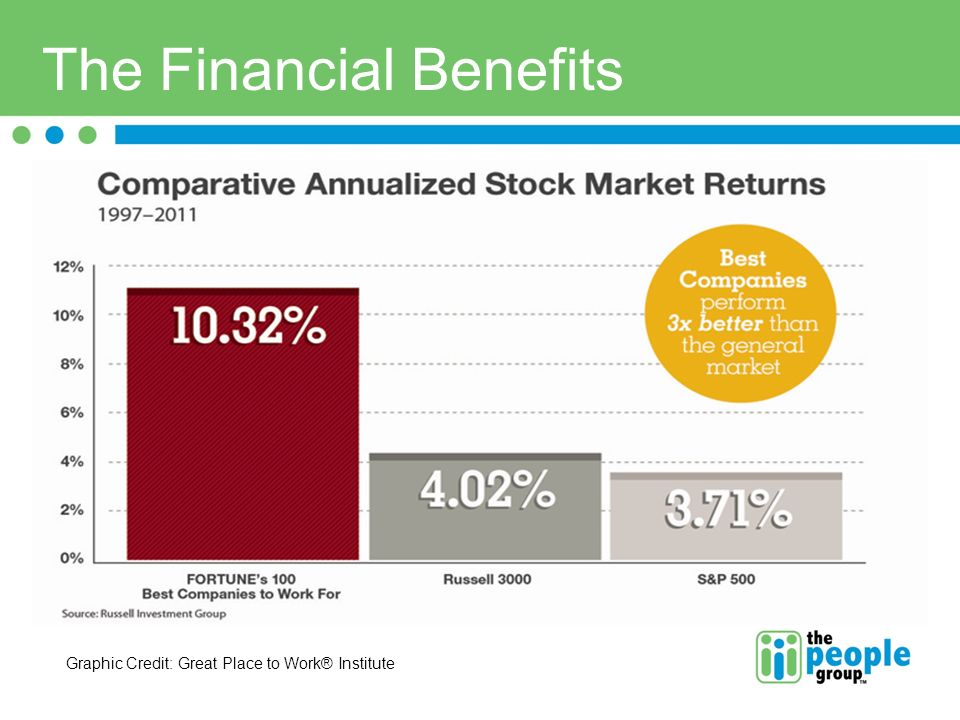 The Financial Benefits Graphic Credit: Great Place to Work® Institute