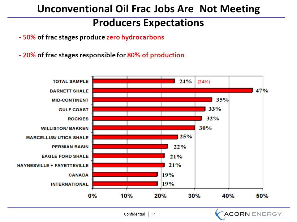 Confidential 12 Unconventional Oil Frac Jobs Are Not Meeting Producers Expectations - 50% of frac stages produce zero hydrocarbons - 20% of frac stages responsible for 80% of production