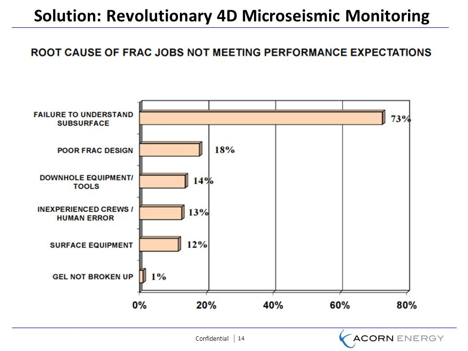 Confidential 14 Solution: Revolutionary 4D Microseismic Monitoring