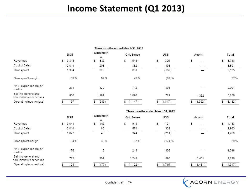 Confidential 24 Income Statement (Q1 2013) Three months ended March 31, 2013 DSIT OmniMetri x GridSenseUSSIAcornTotal Revenues$3,315$533$1,543$325$$5,716 Cost of Sales 2,0112058824933,591 Gross profit1,304 328 661 (168) 2,125 Gross profit margin39%62%43%(52)%37% R& D expenses, net of credits 2711207128982,001 Selling, general and administrative expenses 8361,1511,096781 1,392 5,256 Operating income (loss) $197 $(943)$(1,147)$(1,847)$(1,392)$(5,132) Three months ended March 31, 2012 DSIT OmniMetri x GridSenseUSSIAcornTotal Revenues$3,041$103$918$121$$4,183 Cost of Sales 2,014635743322,983 Gross profit1,027 40 344 (211) 1,200 Gross profit margin34%39%37%(174)%29% R& D expenses, net of credits 176162189081,318 Selling, general and administrative expenses 7232011,2485961,4614,229 Operating income (loss) $128 $(177)$(1,122)$(1,715)$(1,461)$(4,347)