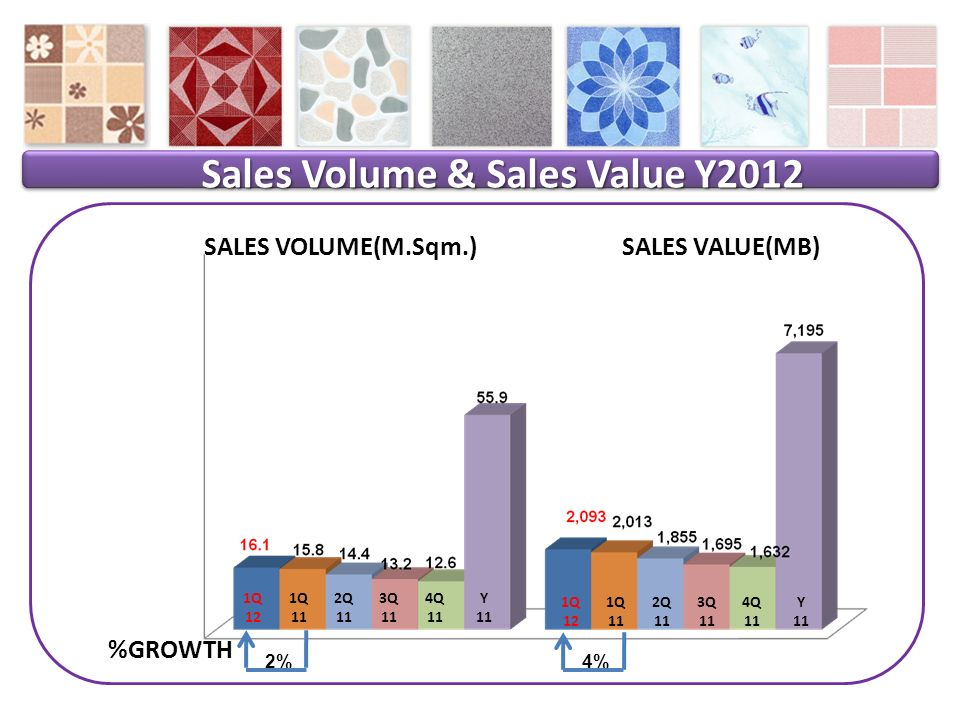 Sales Volume & Sales Value Y2012 SALES VOLUME(M.Sqm.)SALES VALUE(MB) 2% %GROWTH 4% 1Q 12 1Q 11 2Q 11 3Q 11 4Q 11 Y 11 1Q 12 1Q 11 2Q 11 3Q 11 4Q 11 Y 11