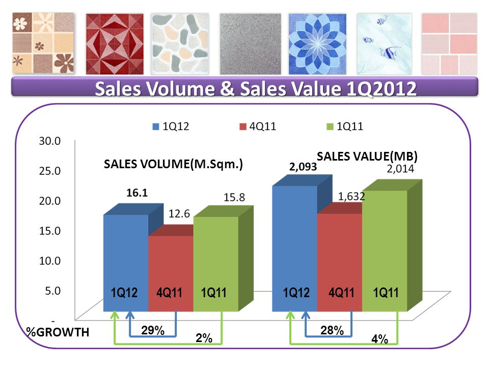 Sales Volume & Sales Value 1Q2012 1Q124Q111Q11 %GROWTH 29% 2% 28% 4% SALES VOLUME(M.Sqm.) SALES VALUE(MB) 1Q124Q111Q11