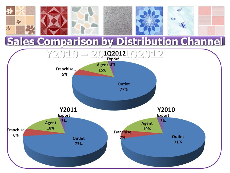 Sales Comparison by Distribution Channel Y2010 – 2011, 1Q2012 Sales Comparison by Distribution Channel Y2010 – 2011, 1Q2012(%) (
