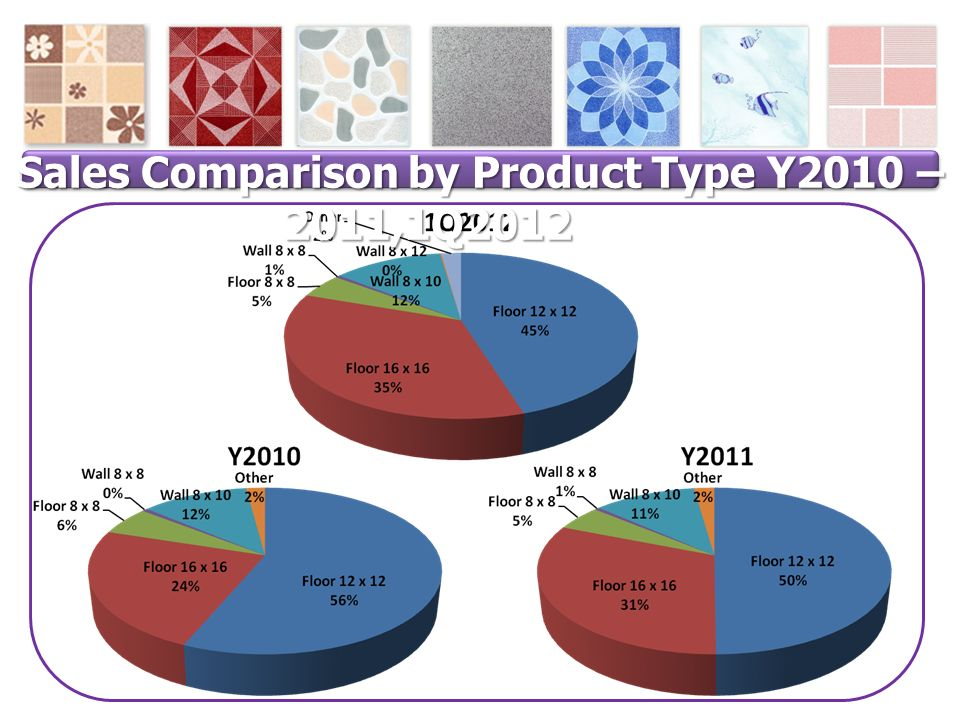 Sales Comparison by Product Type Y2010 – 2011,1Q2012 Sales Comparison by Product Type Y2010 – 2011,1Q2012 (%)