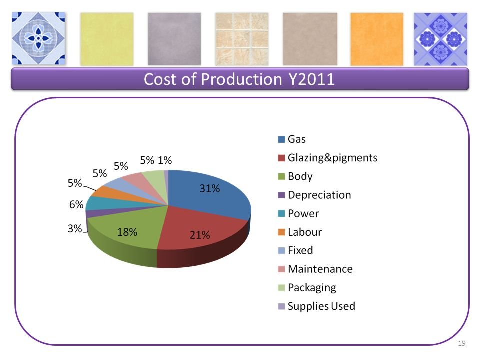 Cost of Production Y2011 19