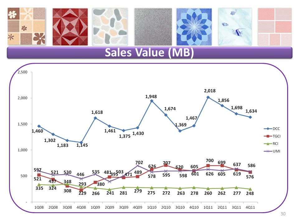 Sales Value (MB) 30
