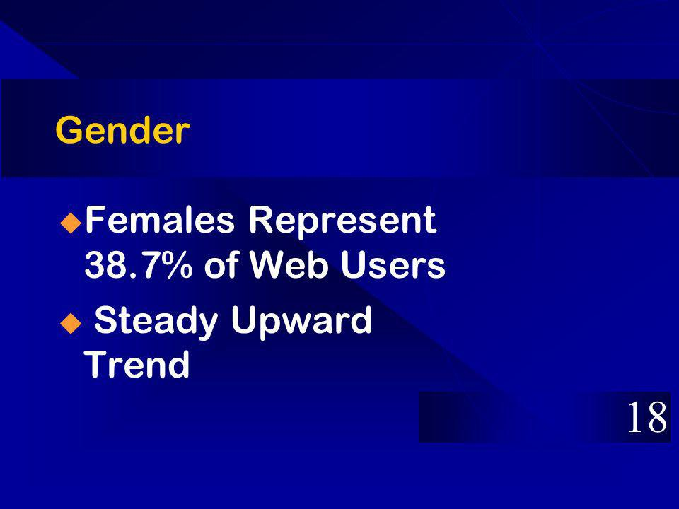 Gender Females Represent 38.7% of Web Users Steady Upward Trend 18