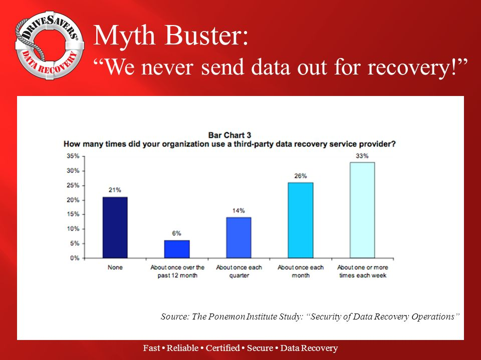 Ponemon Institute Survey: First national study on security of data recovery operations 636 IT Security/IT Support professionals surveyed All verticals, including business and government Focus on third-party data recovery services Goal: Confirm or dispel belief that confidential and sensitive data may be at risk when in the possession of a disreputable third-party data recovery service provider.