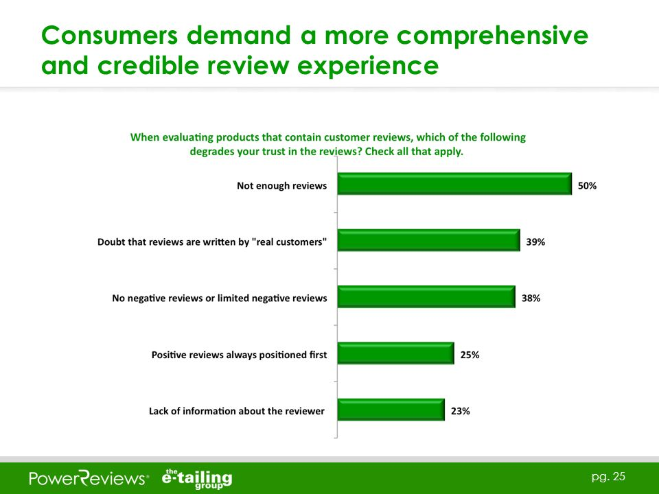 pg. 25 Consumers demand a more comprehensive and credible review experience