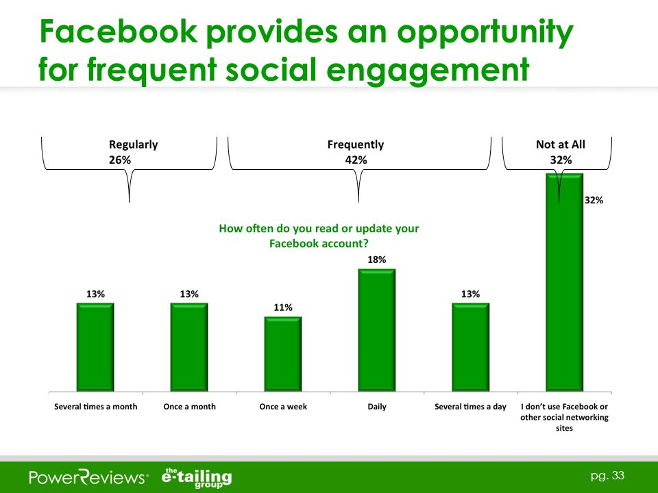 pg. 33 Facebook provides an opportunity for frequent social engagement
