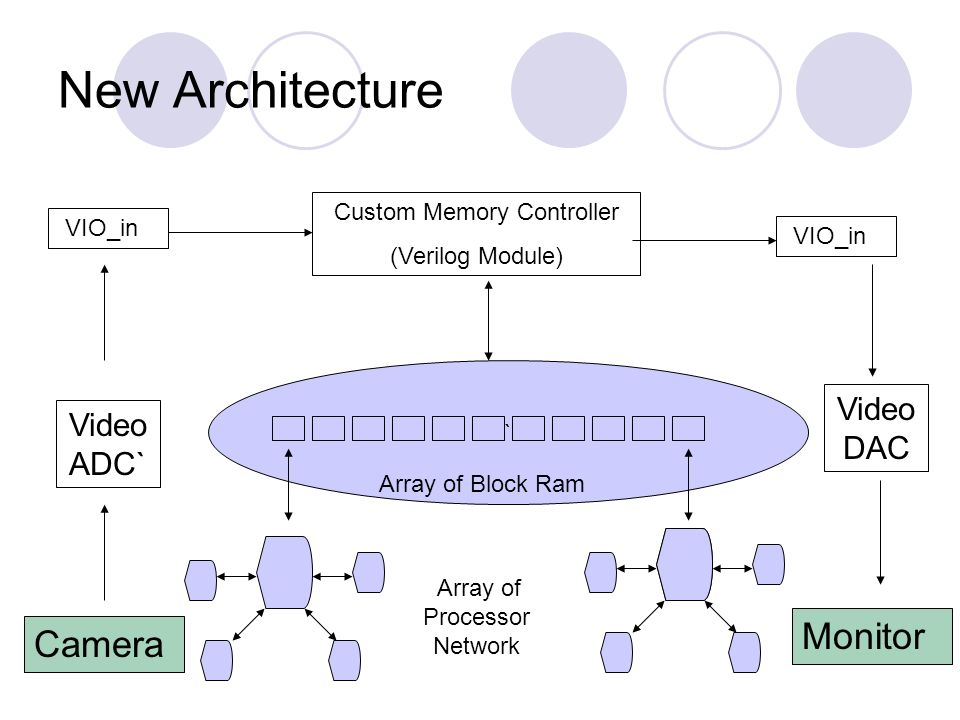 New Architecture Camera Video ADC` VIO_in Custom Memory Controller (Verilog Module) ` Array of Block Ram Array of Processor Network VIO_in Video DAC Monitor